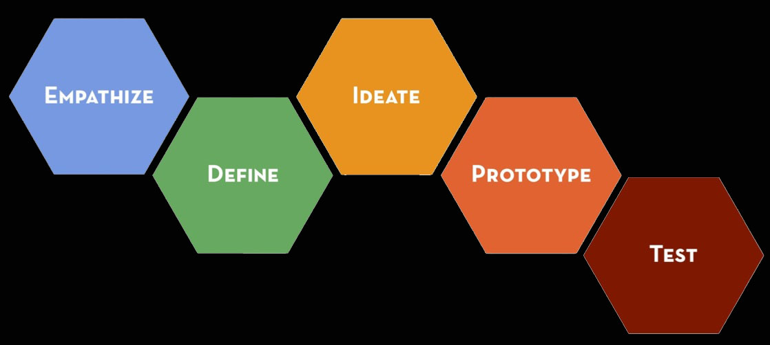 The Design Thinking Process | ReDesigning Theater